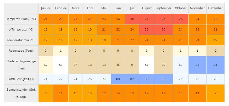 Klimatabelle für Lanzarote